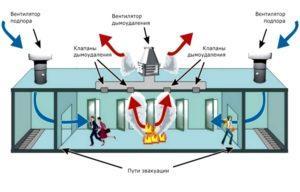 Как отключается вентиляция при пожаре