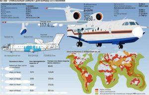 Как тушат пожары с помощью пожарного самолета Бе-200