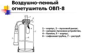 Как правильно использовать огнетушитель овп 8