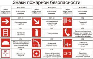 Пожарные условные знаки