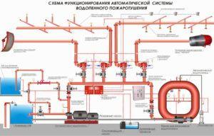 Как работает система пенного пожаротушения