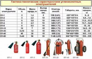 Какие сроки перезарядки углекислотных огнетушителей