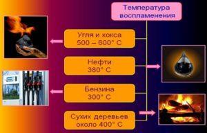 Зачем определять температуру при пожаре