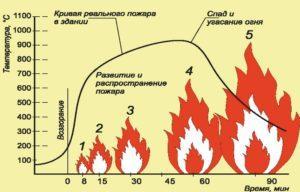 Зачем рассчитывать температуру при пожаре