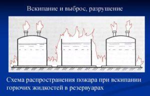 Каким средством невозможно потушить горюче смазочные материалы